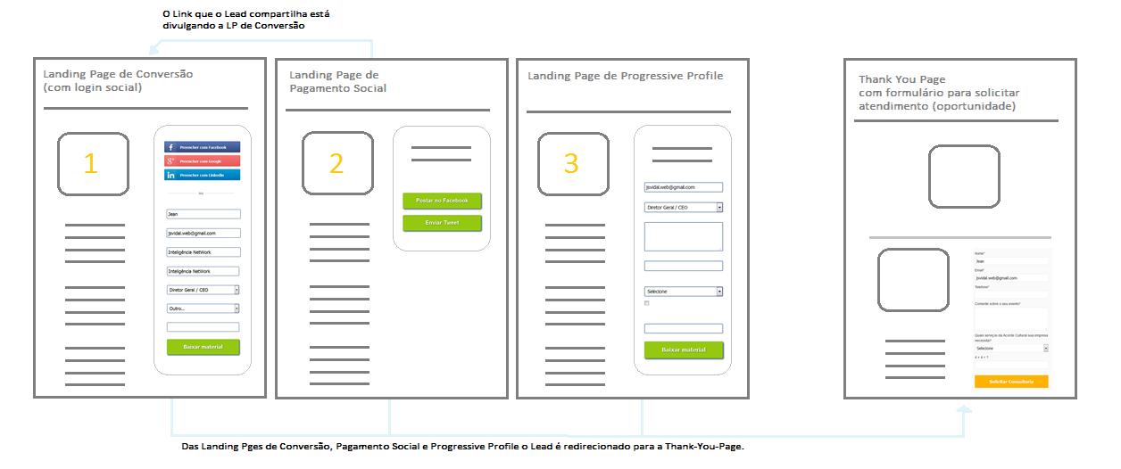 Conjuntos de Landing Pages