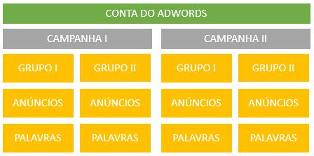 Passo 3 - AdWords - 2