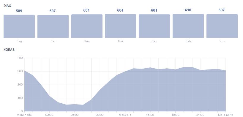 alcance dos horários no Facebook