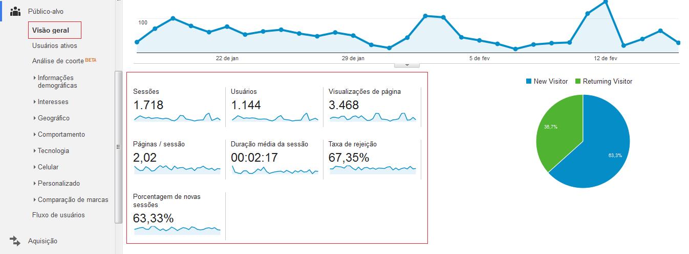 Aba Público Alvo Google Analytics - 2