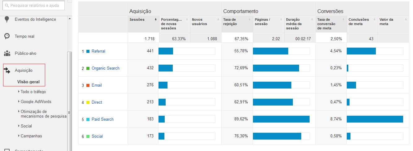Aquisição Visão Geral Google Analytics