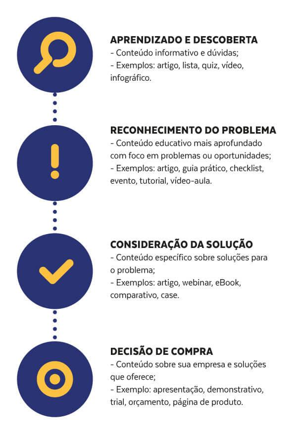 Pauta de Conteúdo Infográfico