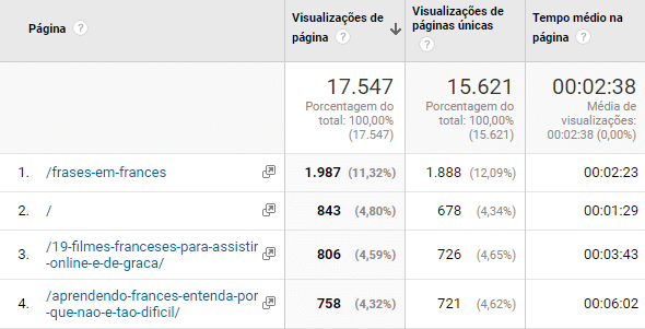 métricas blog corporativo