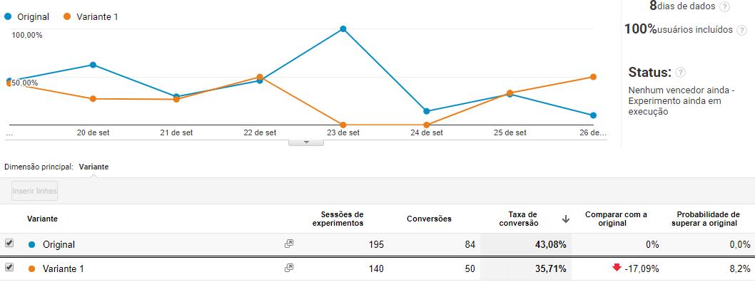 Gráficos Teste A/B Setembro
