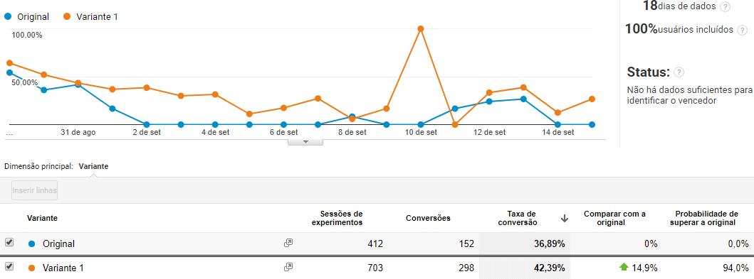 Gráficos Teste A/B Agosto