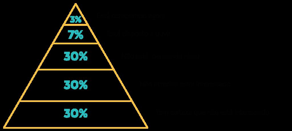 Pirâmide Leads