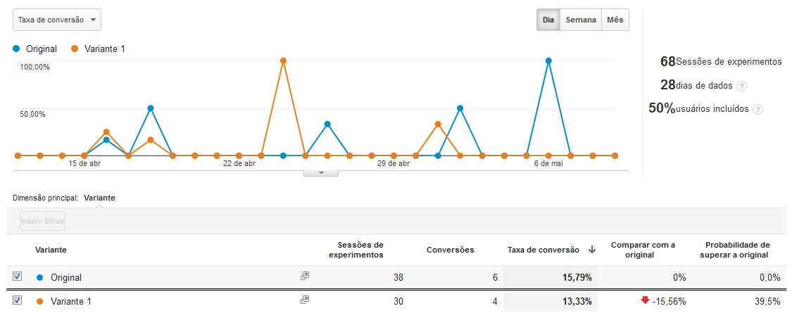 resultado Google Analytics